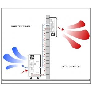 Principe climatisation