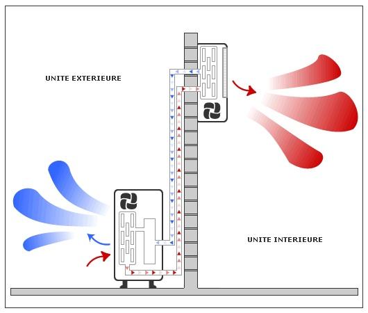 climatisation clim diffusion pompe chaleur climatisation r frig ration. Black Bedroom Furniture Sets. Home Design Ideas