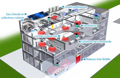 Daikin rxyq t clim diffusion pompe chaleur climatisation r frig ration - Difference entre pompe a chaleur et climatisation reversible ...